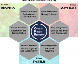 Der Fraunhofer Cluster of Excellence Circular Plastics Economy: Struktur und Forschungsagenda (Bildquelle: Fraunhofer Umsicht)