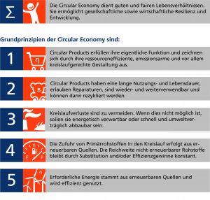 Prinzipien der Circular Economy (Bildquelle: Fraunhofer Umsicht)