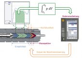 Schematische Darstellung der materialviskositätsbezogenen Einspritzregelung (Bildquelle: Wittmann Battenfeld)