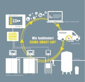Das Druckluftmanagementsystem verbindet alle Einzelkomponenten zu einem kompletten Team und überwacht und steuert sie so, dass Druckluft immer in optimaler Menge und Qualität geliefert wird. (Bildquelle: Kaeser)