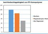 Die Grafik veranschaulicht die Retention der Schlagzähigkeit von recyceltem, homopolymerem Polypropylen mit dem neuen Additiv. (Bildquelle: Riverdale)
