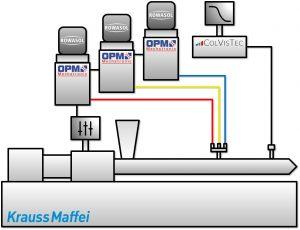 Doppelschneckenextruder mit separat zugeführten Monopigmentkonzentraten (Bildquelle: Rowasol)