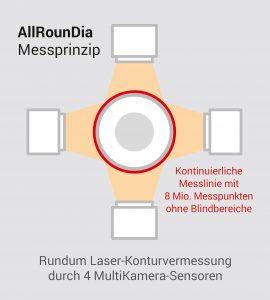 Im Unterschied zur herkömmlichen Achsenmessung, erfassen die optischen Sensoren des neuen Systems 8 Mio. Bildpunkte und garantieren eine lückenlose Rundum-Inspektion ohne Blindbereiche. (Bildquelle: Pixargus)