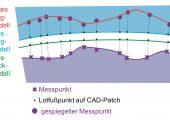 Korrektur des Werkzeug-CAD-Modells: Die gemessenen Abweichungen des Werkstücks zum Werkstück-CAD-Modell werden an letzterem gespiegelt, da eine korrespondierende Fläche in beiden Modellen existiert - für das Werkstück-Modell grün, für das Werkzeug-Modell blau dargestellt (Bildquelle: Werth Messtechnik)