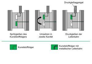 Prinzip des Integrierten Metall/Kunststoff-Spritzgießens (IMKS) (Bildquelle: IKV)