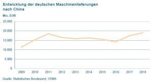 China ist für die deutschen Maschinenbau der zweitwichtigste Exportmarkt nach den USA. (Bildquelle: Statistisches Bundesamt, VDMA)