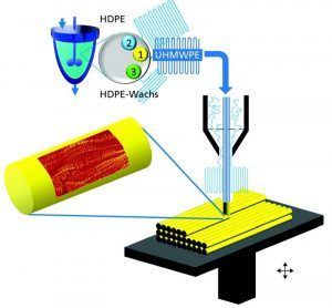 Mittels Katalysator werden unterschiedliche, unverzweigte PE-Ketten hergestellt und die in der 3D-Druckdüse entstehenden Faserstrukturen in der gewünschten Orientierung abgelegt. (Bildquelle: Fraunhofer IWM)