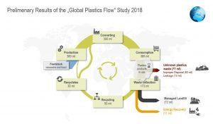 Insgesamt 250 Mio. t Post Consumer-Kunststoffabfälle entstehen weltweit. Gesammelt werden werden nur 173 Mio. t und 63 Mio. t unsachgemäß entsorgt, 14 Mio. t achtlos weggeworfen. (Bildquelle: IK)