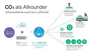 Kohlendioxid als Allrounder. (Bidlquelle: Covestro)