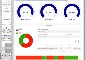 Der Hauptbildschirm des MES ist das Dashboard, das einen Überblick über die Effizienzparameter gibt. (Bildquelle: Wittmann Battenfeld)
