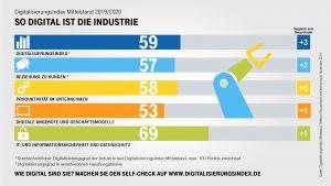Mittelständische Industrie im Branchenvergleich überdurchschnittlich digitalisiert. (Bildquelle: Telekom)