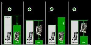Zusammenfassung der Projektergebnisse und Vergleich mit der Referenzbaugruppe aus Stahl. (Bildquelle: TUD/Forel)