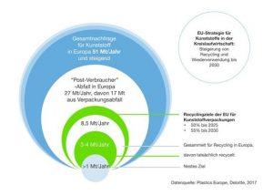 Neste hat sich zum Ziel gesetzt, ab 2030 jährlich mehr als eine Million Tonnen Kunststoffabfall zu verarbeiten. (Bildquelle: Plastics Europe)