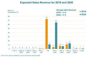 Die OE-A Geschäftsklimaumfrage prognostiziert für 2020 ein Umsatzplus von 5 Prozent für die Branche. Für dieses Jahr wird ein Plus von 3 Prozent erwartet. (Bildquelle: OE-A)