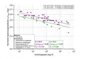 Auswertung mit Hilfe der neuen Schwingfestigkeitsdatenbank zum Material Polyamid 6 mit 30 Glasfasern. (Bildquelle: Fraunhofer LBF)