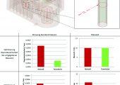 Optimierung der Reproduzierbarkeit bei vorgegebener Messzeit (oben): Der automatische Einstellalgorithmus gewährleistet bei gleicher Messzeit eine bessere Reproduzierbarkeit (grün) als der Mensch (rot). Optimierung der Messzeit bei vorgegebener Reproduzierbarkeit (unten): Der automatische Einstellalgorithmus gewährleistet bei vorgegebener Reproduzierbarkeit eine geringere Messzeit (grün) als der Mensch (rot). (Bildquelle: Werth Messtechnik)