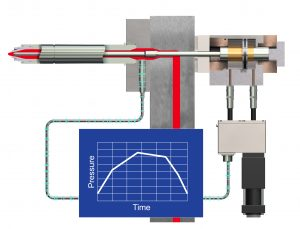 Komplexe Anwendungen, insbesondere in Familienwerkzeugen, werden durch intelligente Nadelverschlusssteuerungen optimiert. Im Bild ein System zur individuellen Schmelzedruckregelung an jedem Düsenanschnittpunkt (Bildquelle: Synventive)
