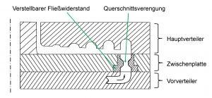 Verstellbare Fließwiderstände in ein Wendelverteilerwerkzeug integriert. (Bildquelle: IKV)