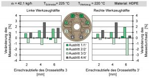 Veränderung der Masseströme von HDPE an den Austritten des Verteilerwerkzeugs in Abhängigkeit von der Einschraubtiefe der Drosselstifte an Austritt 3 und 3'. (Bildquelle: IKV)