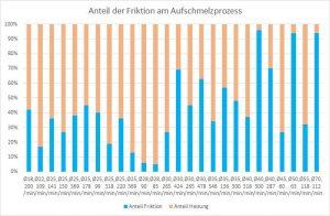 Abb. 3: Unterschiedliche Anteile der Scherwärme in verschiedenen Prozessen. (Bildquelle: Inmex)