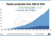 Mit dem Anstieg der Produktion von Kunststoff steigt auch die Produktion biologisch abbaubarer Polymere. (Bildquelle: Nova-Institut)