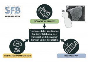 Zusammenwirken unterschiedlicher Projektsäulen im SFB 1357 – Mikroplastik. (Bildquelle: Uni Bayreuth)