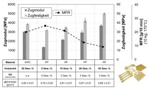 Zugprüfung (ISO 527-1/1B) und MFR-Messung von compoundierten Holzfasern mit unterschiedlichem Füllgrad im Vergleich zu einem WPC. (Bildquelle: TH Rosenheim)