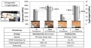 Zugprüfung (ISO 527-4) von einem Naturfaservlies (Benchmark) und einem Holzfaservlies (Bildquelle: TH Rosenheim)