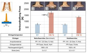 Abzugswerte der Rippen mit Fuß an dem Naturfaser- und Holzfaservlies bei zwei Einlegertemperaturen. (Bildquelle: TH Rosenheim)