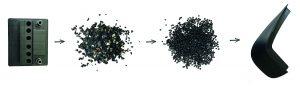 Beispiel für den Recycling-Prozess vom Batteriegehäuse zum Schmutzfänger. (Bildquelle: jaksa95 - stock.adobe.com)