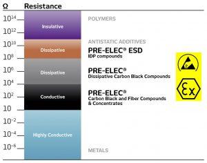 Die Compounds sind je nach Anwendung leitend oder dissipativ einstellbar. (Bildquelle: Resinex)