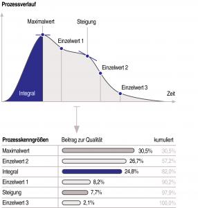 Zusammenhänge der Werkzeuginnendruckkurve und der Bauteilqualität (schematisch) (Bildquelle: Stasa)