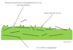 Wirkungsweise von CF im Compound