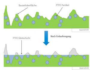 Wirkungsweise von PTFE im Compound (Bildquelle: alle Albis)