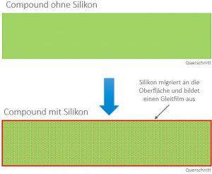 Wirkungsweise von Silikon im Compound