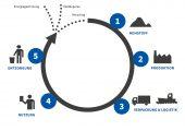 Mit dem Design-Tool setzt das Unternehmen auf ein System zur Evaluierung der  Ökobilanz seiner Produkte. (Bildquelle: Storopack)