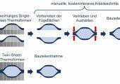 Prozessablauf der aktuellen im Vergleich zur angestrebten Fertigungsvariante (Bildquelle: IKT Stuttgart)