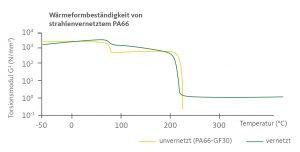 Bild 2: Wärmeformbeständigkeit von strahlenvernetztem PA66  Tabelle 2: Verarbeitungstemperaturen unterschiedlicher Polymere  Bild 3: Schematischer Aufbau Elektronenbeschleuniger