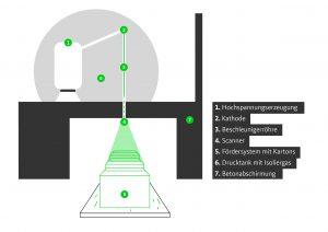 Bild 3: Schematischer Aufbau eines Elektronenbeschleunigers