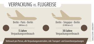 CO2-Fußabdruck von Verpackungen verglichen mit Flugreisen. (Bildquelle: Ricardo Alfaia/Buergofol)