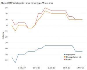 Preisvergleich zwischen R-PP und PP-Neuware (Bildquelle: ICIS)