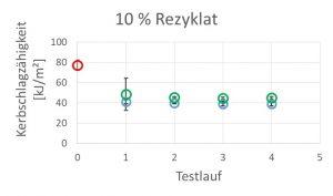 Eines der verwendeten Verfahren zur Ermittlung der mechanischen Eigenschaften des Kunststoffes war der Kerbschlagbiegeversuch nach Charpy. Das Schaubild zeigt die erzielten Werte für die Kerbschlagzähigkeit bei 20°C für Neuware (rot), für die zehn Prozent Rezyklatbeimischung ohne Transferveredelung (grün) und für die zehn Prozent Beimischung von Rezyklat aus dekorierten Bauteilen (blau). (Bildquelle: Kurz)