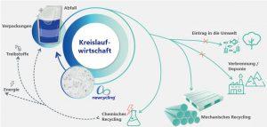 Mögliche Recyclingkreisläufe für Verpackungen nach dem Gebrauch. (Bildquelle: APK)