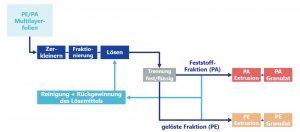 Prinzipdarstellung der Prozessschritte der Newcycling-Technologie. (Bildquelle: APK)