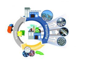 Herbold baut Anlagen für das Recycling von Kunststoffen. (Bildquelle: Herbold)