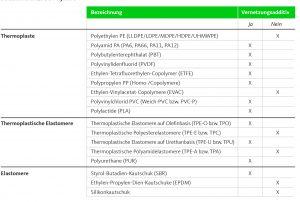 Tabelle 1: Strahlenvernetzbare Polymere