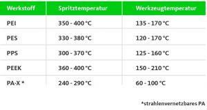 Tabelle 2: Verarbeitungstemperaturen unterschiedlicher Polymere