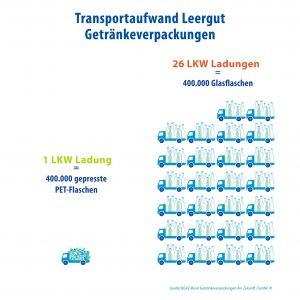 Vergleich des Transportaufkommens von PET- und Glas-Leergut. (Bildquelle: IK)