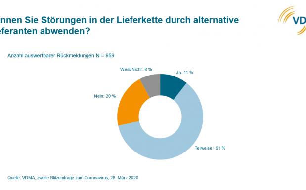 Ergebnisse der Blitzumfrage des VDMA, 28.03.2020 , Quelle: VDMA