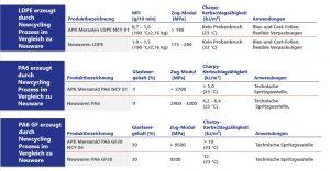 Vergleich der Eigenschaften der Newcycling-Produkte mit denen von Neuware. (Bildquelle: APK)